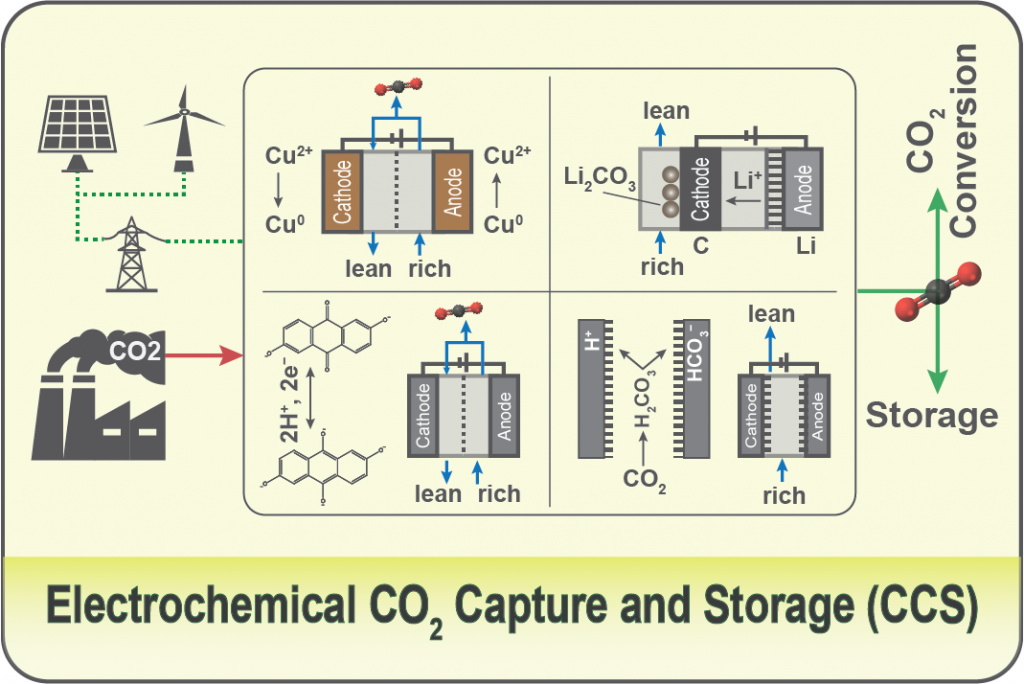Electrochemical Processes for CO2 Capture (2018-Present)